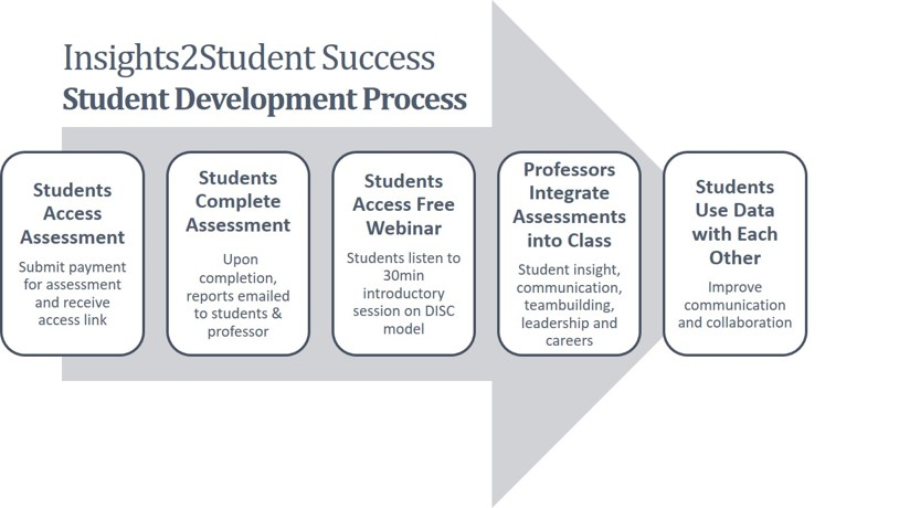 StudentDevelopmentProcess